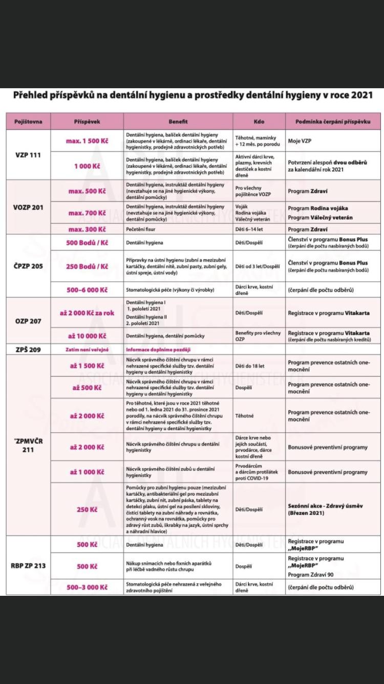 Příspěvky pro pacienty od pojišťoven 2021